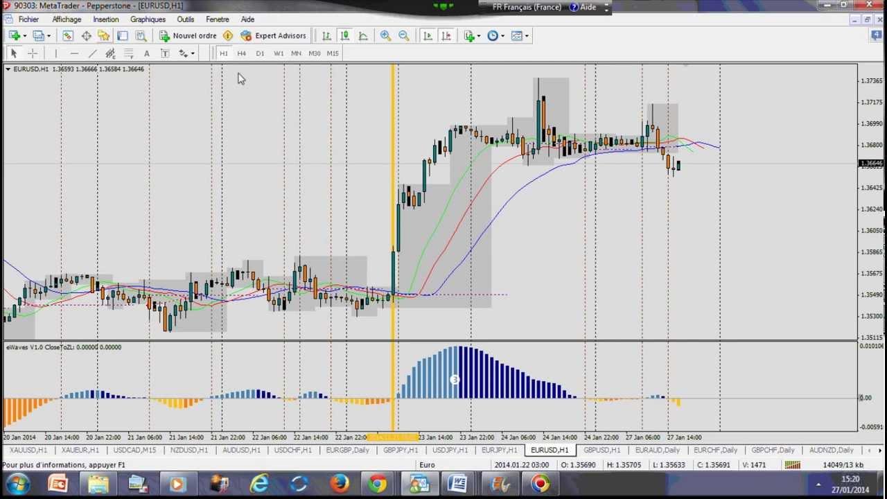 Trade sur forex торговля по техническому анализу на форекс