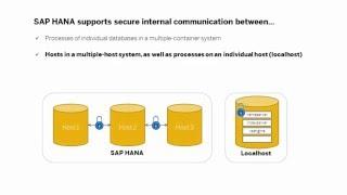 [2015] SAP HANA Security - Documentation: Secure Internal Communication - SAP HANA Academy