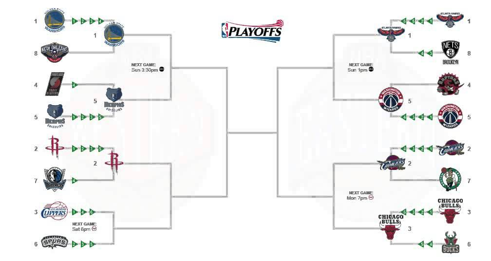 2015 NBA Playoff Predictions (Eastern Conference Semi ...