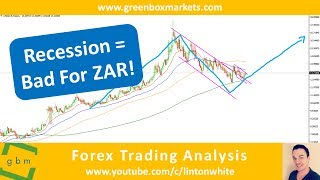 Where is The South African Rand Going? (USDZAR Trading Analysis by Green Box Markets)