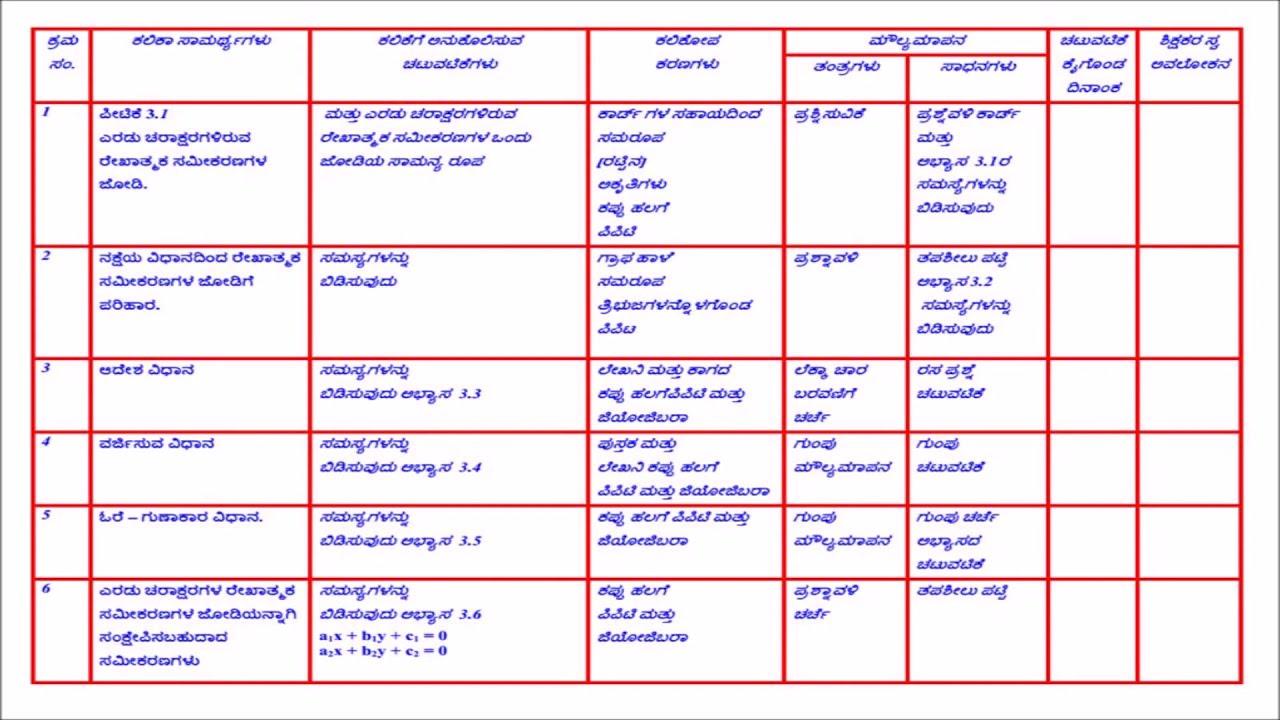 Cl10 Mathematics Lesson Plan Kannada