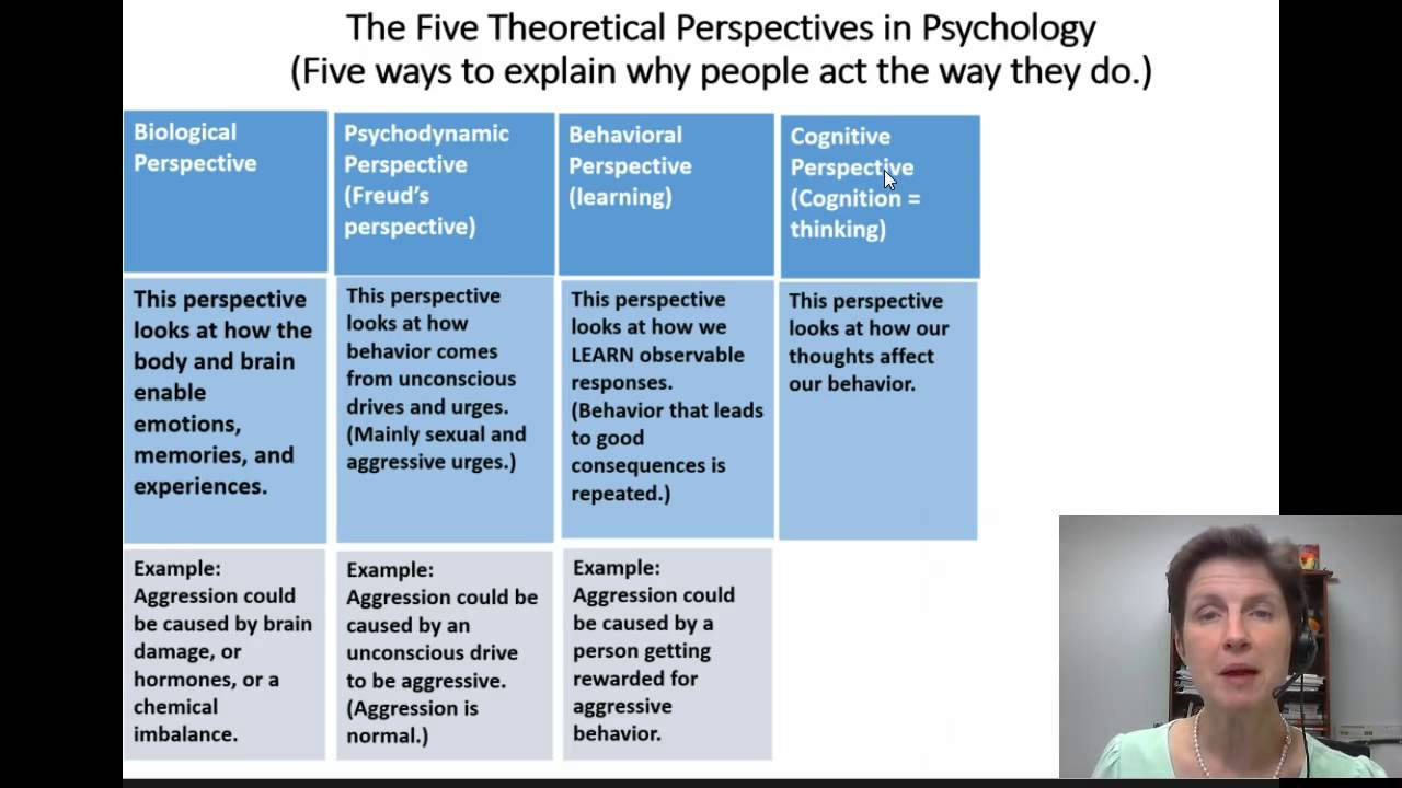a discussion on the five major theoretical perspectives in psychology This article begins with papers that introduce the big five/ffm structure, approach it from different theoretical perspectives, and consider possible objections to it (general overviews, theoretical perspectives, and critiques.