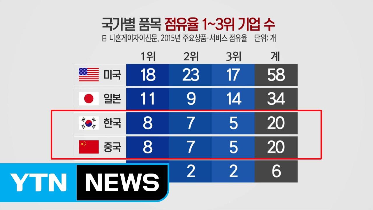 중국, 세계 1위 품목 8개...한국과 어깨 나란히 / YTN (Yes! Top News)