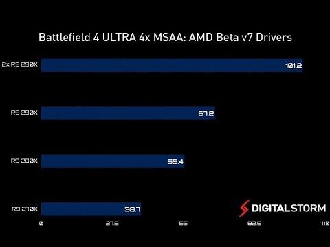 Battlefield 4 OFFICIAL Benchmarks ULTRA: AMD 2x R9 290X, R9 280X, R9 270X,  Crossfire