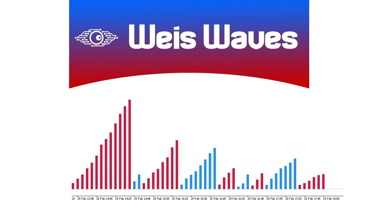 Download The Weis Waves Technical Indicator For Metatrader 5 In