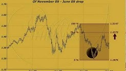 EUR/USD to consolidate further before next drop