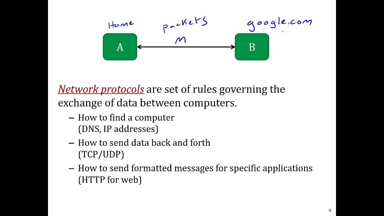 Networking 101- The Basics Of Protocols