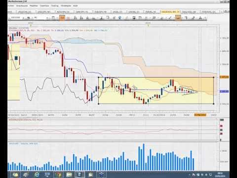Revue de marché ichimoku - Trading forex scalping et court terme
