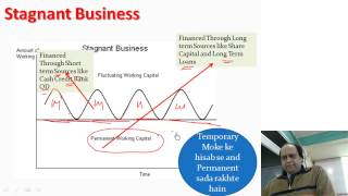 working capital theory of fm video classes for cma intermediate video lectures of fm