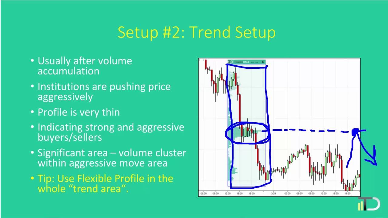 Volume Profile Trend Trading Setup