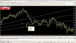 FOREX - Fibonacci Fan Tutorial