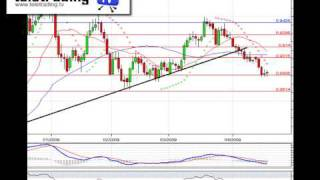 Analisi Forex: EUR-GBP