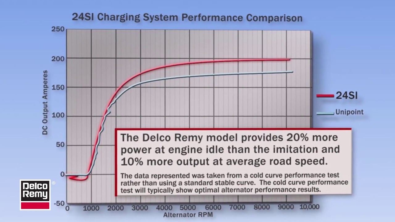hight resolution of borgwarner delco remy genuine products 24si alternator performance curve