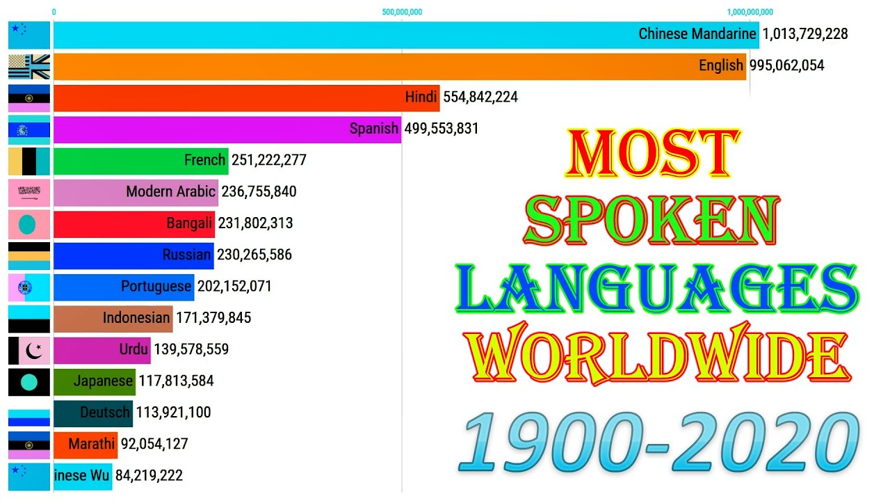 Top 15 Most Popular Languages in the World (1900-2020)