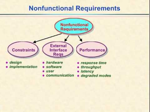 Video 14 Nonfunctional Requirements Youtube