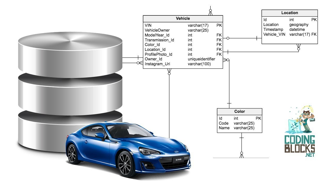 designing a database from scratch - How To Design A Database From Scratch