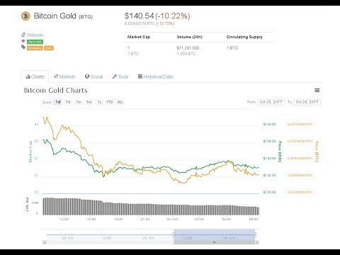 Chart Andamento Bitcoin Gold Real Time