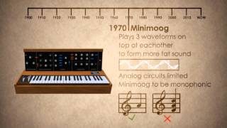 ≡ electronic music history ≡