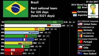 History of National Football Team Elo Rankings