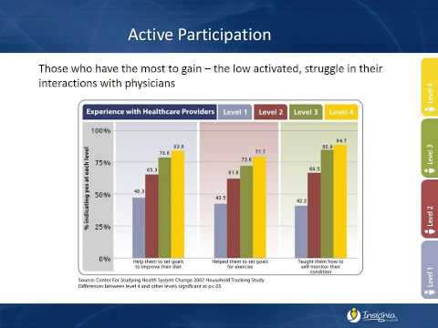 Application of the Patient Activation Measure to Improve Care Transitions and Health Outcomes