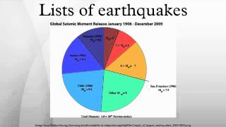 Lists of earthquakes