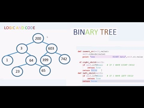 Binary Tree Basic Introduction And Code Implementation To Create