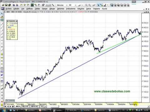 Curso de Análisis técnico. Clase 6,2. Teoría de Dow I