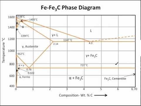Muddiest Point Phase Diagrams III: FeFe3C Phase Diagram