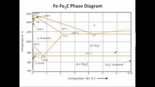 Video Muddiest Point- Phase Diagrams III: Fe-Fe3C Phase Diagram Introduction download MP3, 3GP, MP4, WEBM, AVI, FLV Oktober 2018