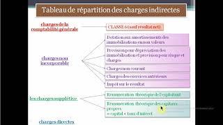 Tableau De Repartition Des Charges Indirectes كل ما يجب معرفته عن Youtube