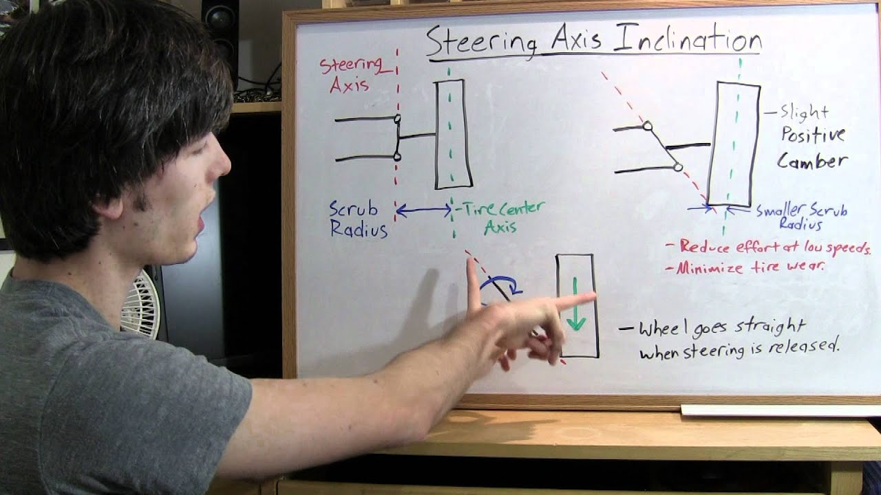 Steering Axis Inclination Explained Youtube Go Kart System Diagram Engine Get Free Image