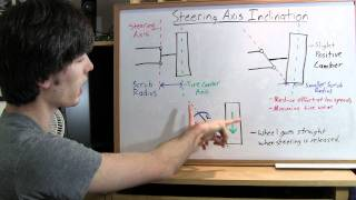 Steering Axis Inclination - Explained