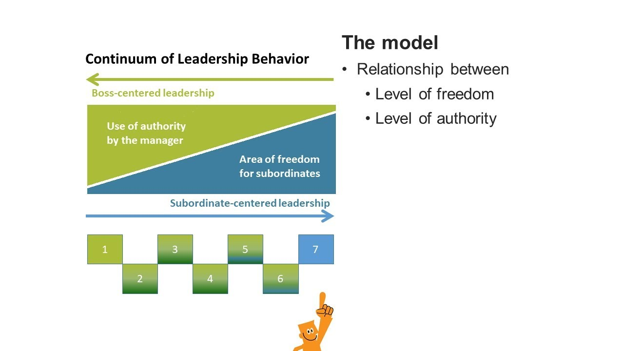 tannenbaum and schmidt leadership styles Your leadership style and approach to match and anticipate ever changing  situations and  tannenbaum & schmidt's leadership behavior continuum  model.