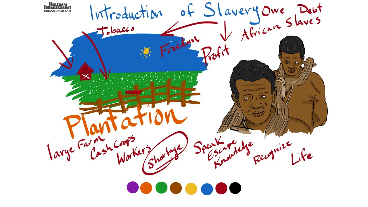 introduction of slavery explained for kids youtube