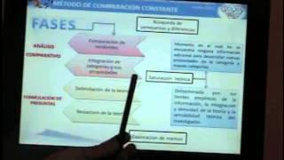 Método Comparativo Constante en la TF. Dr. Yovanny Coello