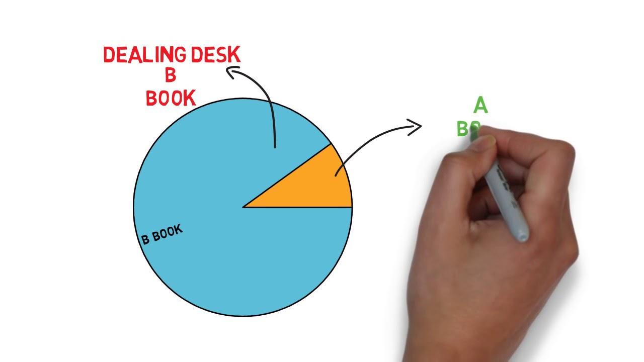 Forex a b book