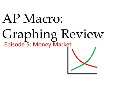 AP Macro: Graphing Review #5 Money Market