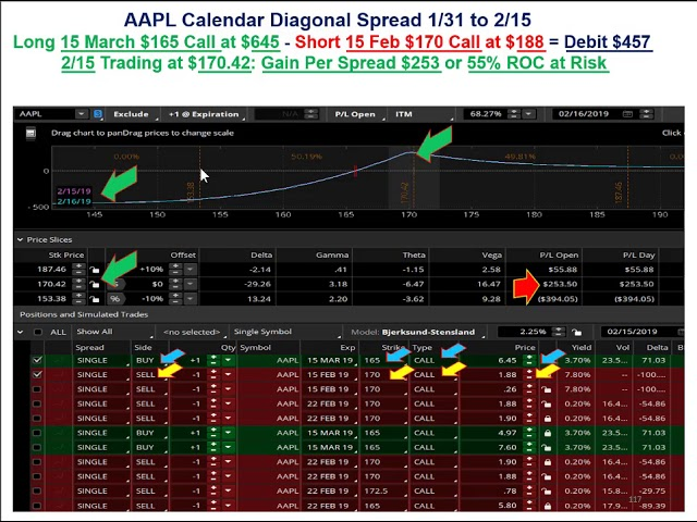 Trading a Market Bottom on AAPL Using the Calendar Diagonal Option Spread [Getting Paid to Wait]