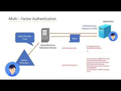 ADFS - Multi Factor Authentication