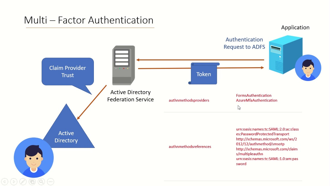 ADFS - Multi Factor Authentication