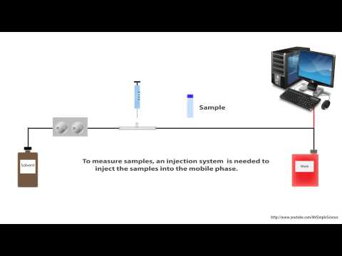 HPLC - High Perfermance Liquid Chromatography - for beginners simple animation - HD