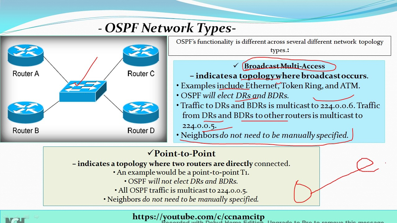 Ospf network types bma point to point nbma point to multipoint ospf network types bma point to point nbma point to multipoint ccna sciox Choice Image