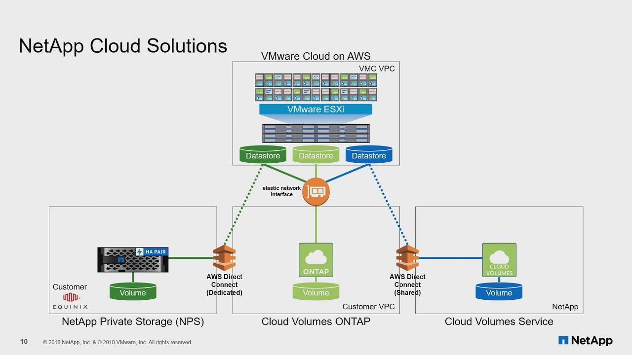 NetApp Cloud Volumes Overview with Chris Gebhardt - YouTube