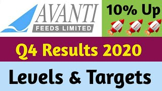 Avanti Feeds | Q4 Results 2020 | Buy Now ?
