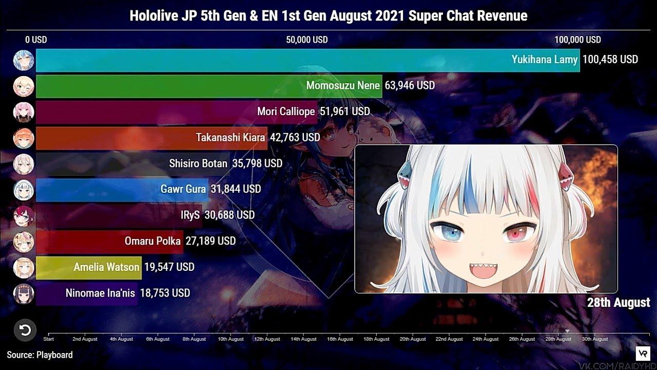 Hololive JP 5th & EN 1st Gen July-August 2021 Superchat - SPARKS