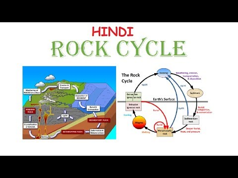 What is ROCK CYCLE In Geology ? (In Hindi)
