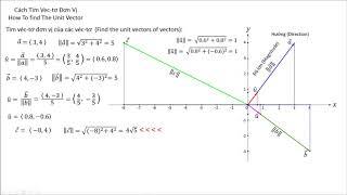 (Bài 243)[Toán] Cách Tìm Véc-tơ Đơn Vị-How to find the Unit Vector