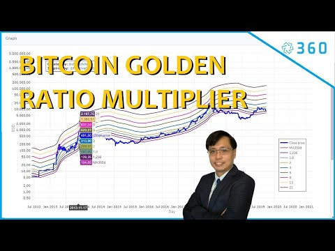 Bitcoin Golden Ratio Multiplier , Bitcoin Graph And Bitcoin Price Charts