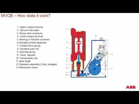 Medium Voltage Breakers