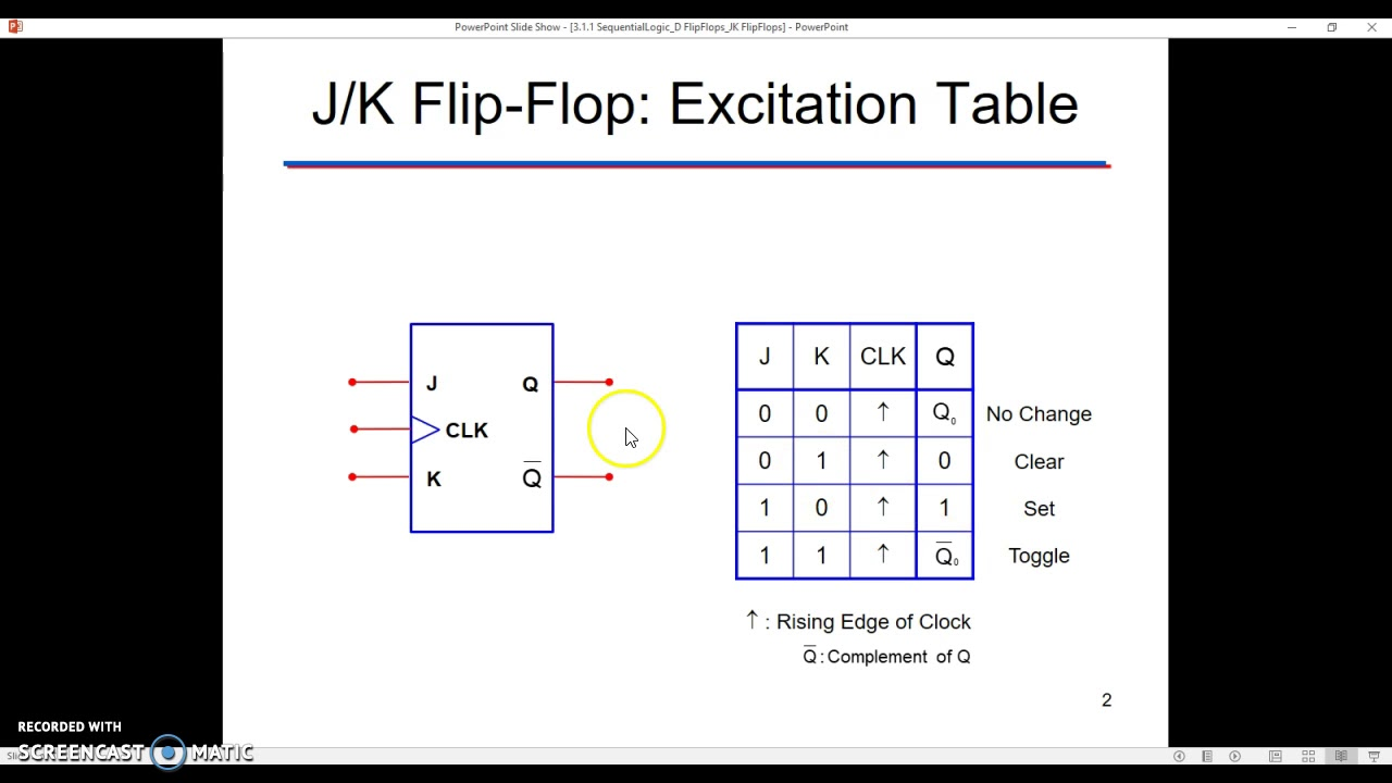 Jk Flip Flop Analysis Of Sequential Circuits With J K And T Flopdigital Logic